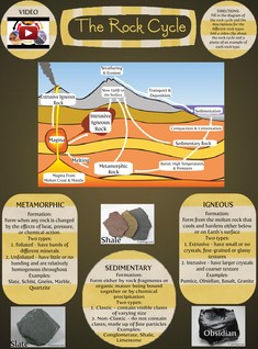 The Rock Cycle Assignment