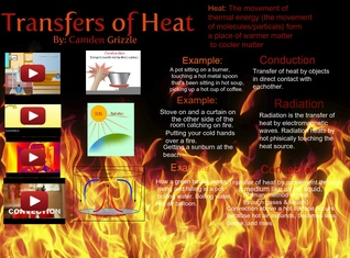 Transfers of Heat: Conduction, Convection, and Radiation