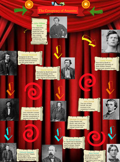 The Conspiracy behind Lincoln's Assassination