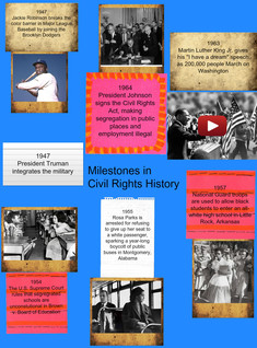 Milestones in Civil rights History