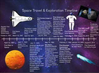 Space Travel/ Exploration Timeline
