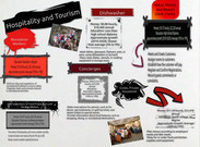 Hospitality and Tourism's thumbnail