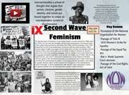 Second-Wave Feminism's thumbnail