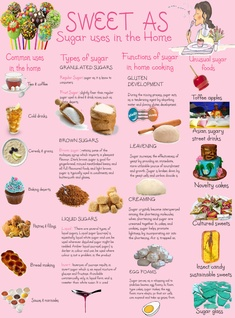 SWEET AS: Sugar uses in the Home