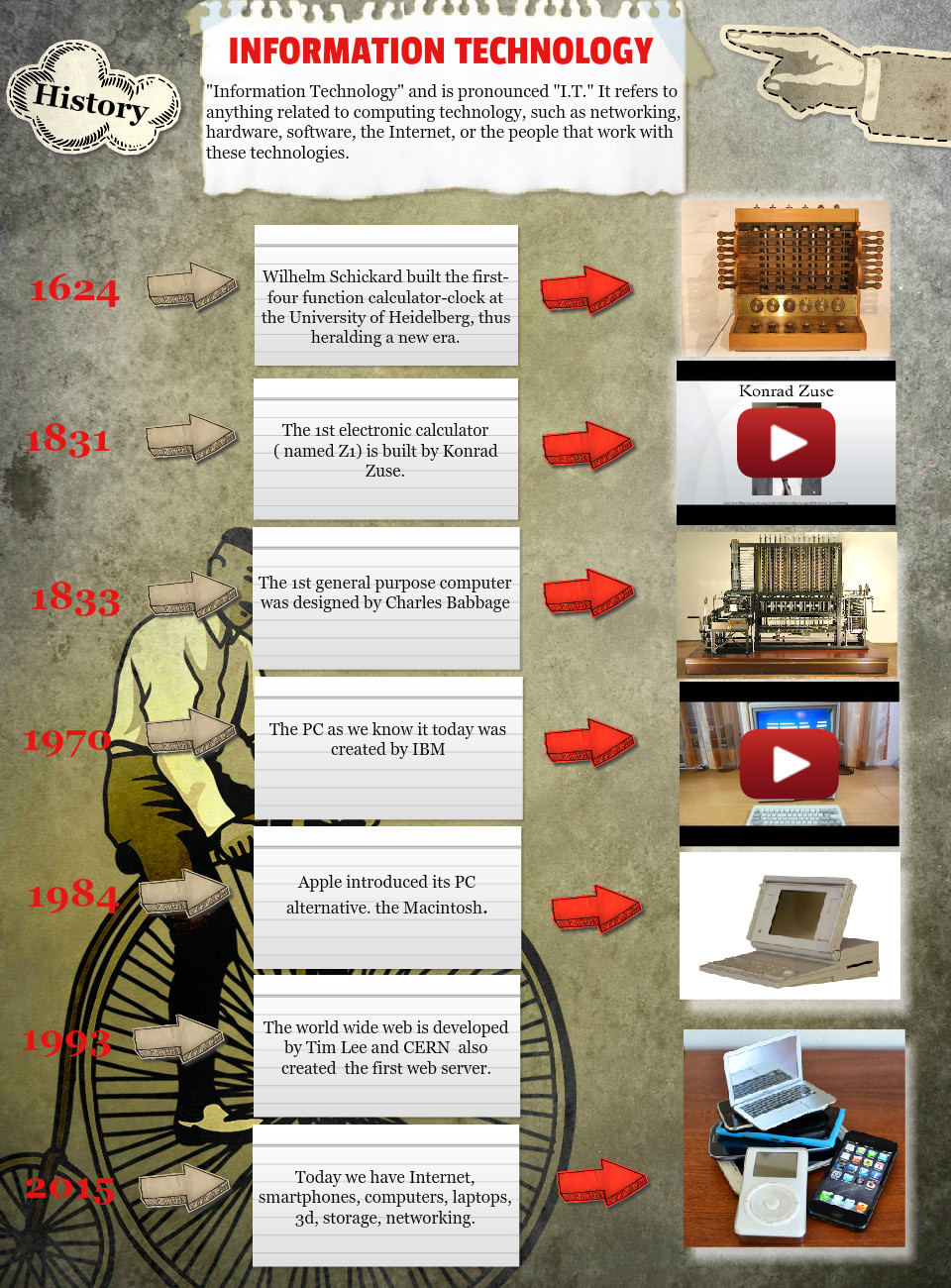 history of information communication technology (ict)