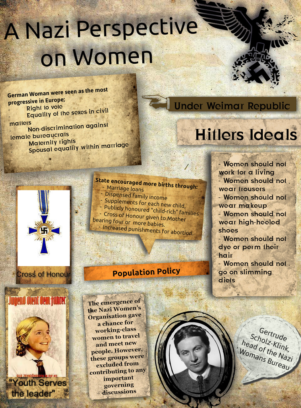 A Nazi Perspective on Women