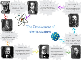 Development of atomic structure