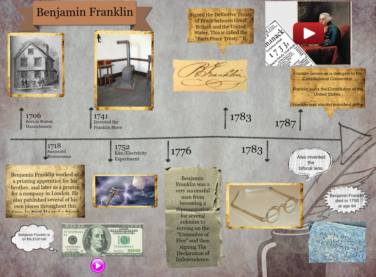 Benjamin Franklin En Independence Inventions Stove Diagram Inventors President Science Usa Glogster Edu Interactive Multimedia Posters