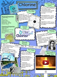 Chemical Element - Chlorine