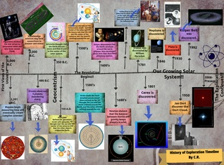 History of Exploration Timeline