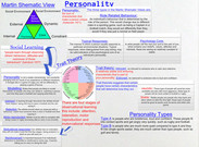 Personality Types's thumbnail
