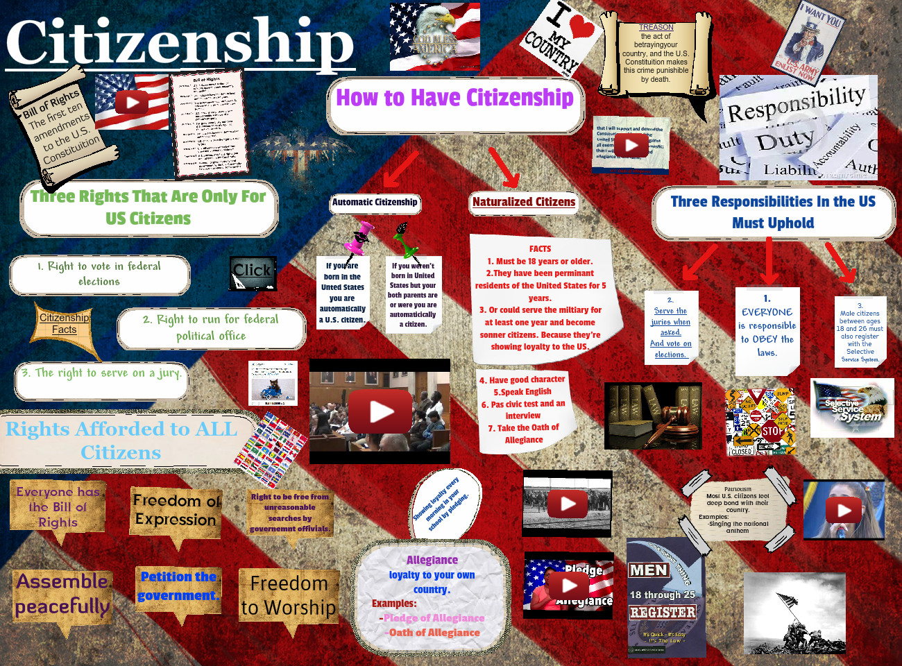 Citizenship in America