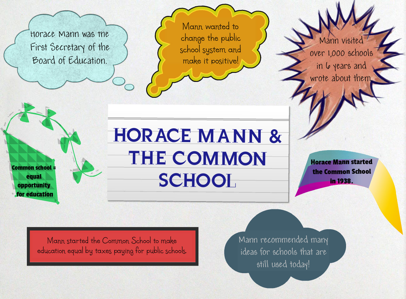 Horace Mann and the Common School